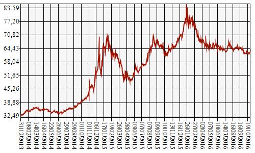 図1 ルーブルの名目対ドル相場の推移(2013年12月31日~2016年10月31日)