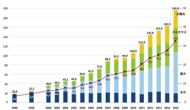 図1 ドイツの再生可能エネルギー発電量と全電力に占める割合の推移