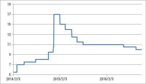 図2 ロシア金利(key rate)の推移(2014年2月3日~2016年10月31日)(単位:%)
