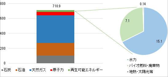 図1 一次エネルギー総供給に占める再生可能エネルギーとその内訳(2014年度)(単位:100万toe)
