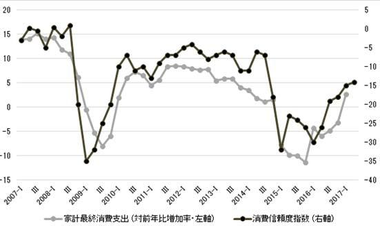 図 家計消費と消費者の意識(単位:%)