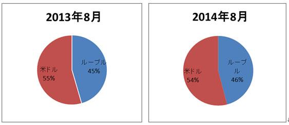 図1 1営業日当たりの平均人民元売買に占めるルーブルおよび米ドルの金額の割合