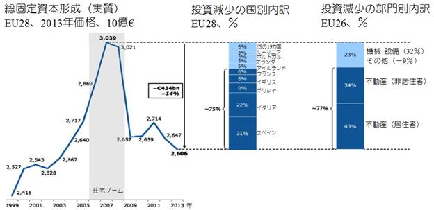 図1 EUの投資の減少