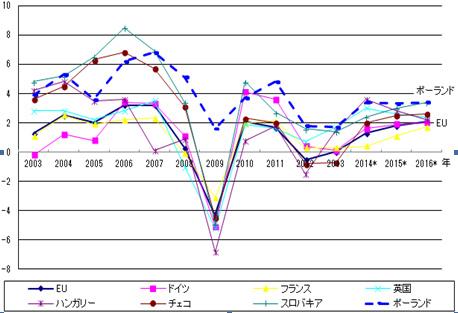図 ポーランドとEU諸国の国内総生産(GDP)成長率変化の比較