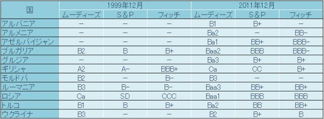 表1 BSEC諸国の格付けの改善