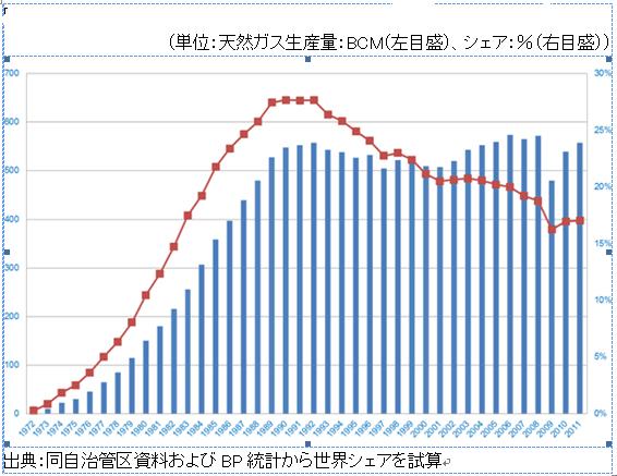 図1:ヤマロネネツ自治管区における天然ガス生産量と世界シェアの推移