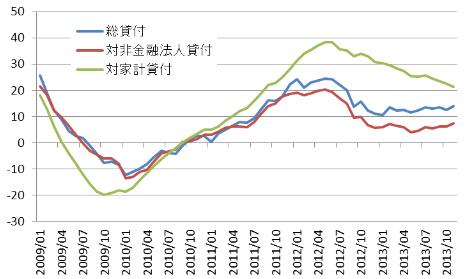 図1 銀行貸し付けの推移(単位:%(各月末前年同期比))