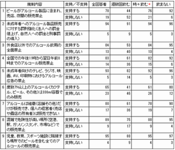 表1. 2011年7月に導入された新政策に対する国民の評価(支持/不支持)