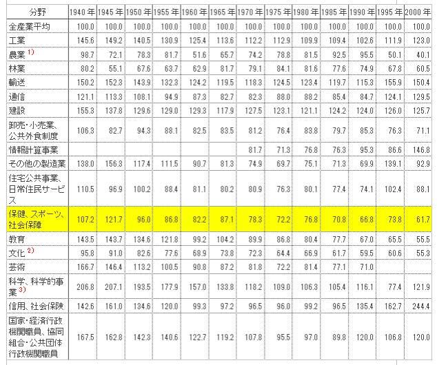 表2 1940~2000年 各経済分野別月平均賃金の割合】(全産業平均を100とする)