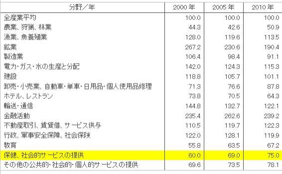 表3 2000~2010年 各経済活動別月平均名目賃金の割合(全産業平均を100とする)