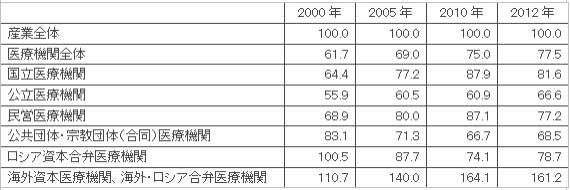 【表5 所有形態別医療従事者の月平均名目賃金】(単位:%)