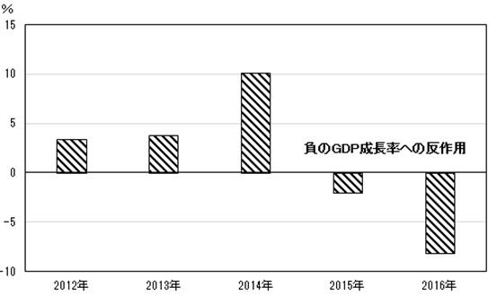 図2 ロシアにおける軍事産業のGDP成長率寄与率