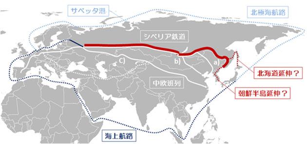 図 シベリア鉄道と中欧班列の位置関係