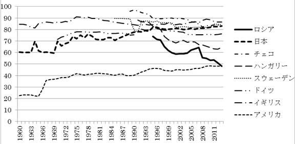 図1 国際比較・全医療費における公的支出の割合(単位:%)