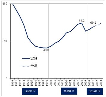 【図1 ウクライナの実質GDP水準の推移(1990年=100)
