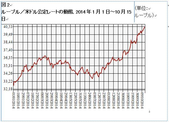 図2 ルーブル/米ドル公定レートの動態、2014年1月1日~10月15日