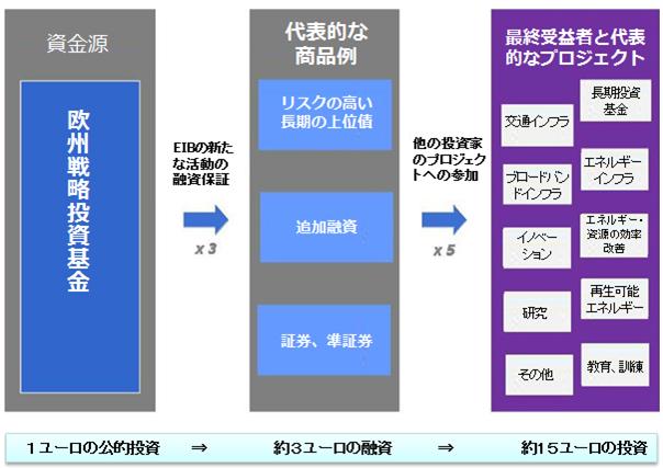 図2 EFSI長期投資のケースの想定