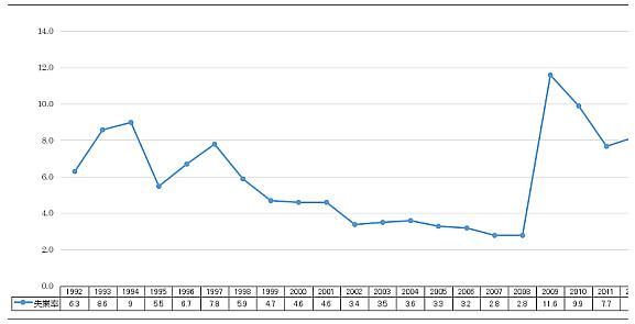 図表2 失業率 (単位:%)