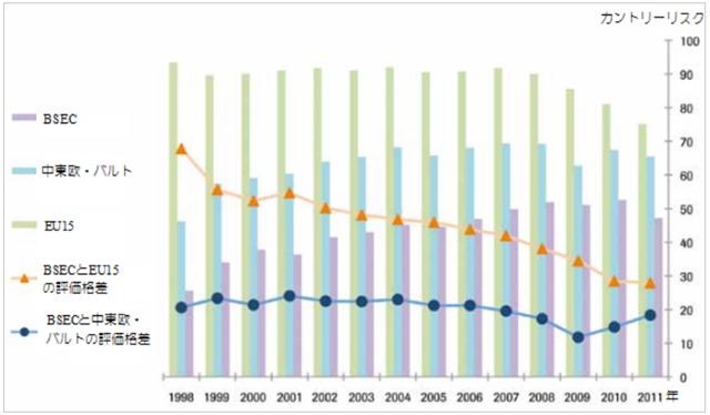 図1 BSECのカントリーリスク*とEU15および中東欧・バルトとの格差の変化