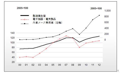 図2 製造業の急成長セクター