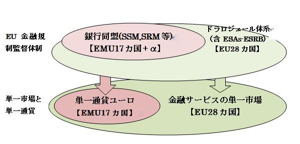 図1  単一市場と単一通貨を支えるEU金融規制監督体制
