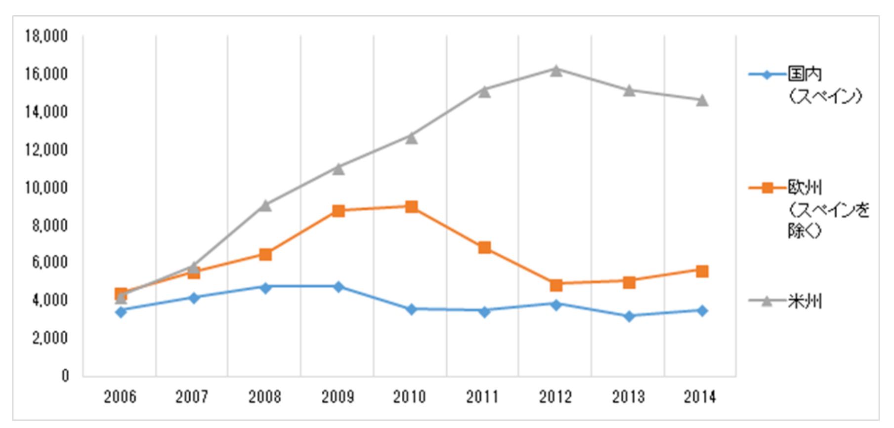 図13 バンコ・サンタンデールの地域別収益(単位:100万ユーロ)