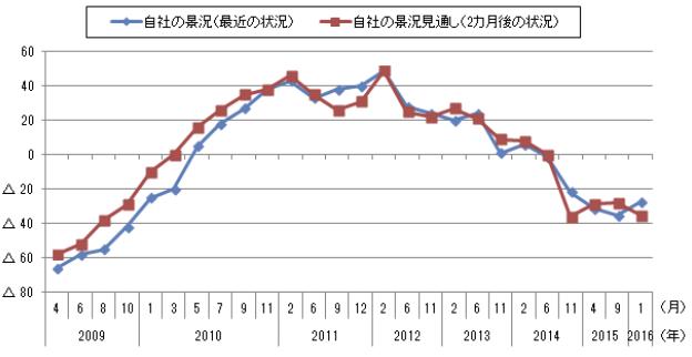 図1 自社の景況DIと2カ月後の景況見通しDIの推移