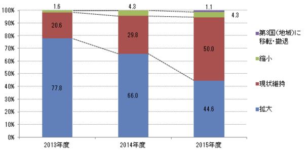 図2 今後1~2年の事業展開の方向性