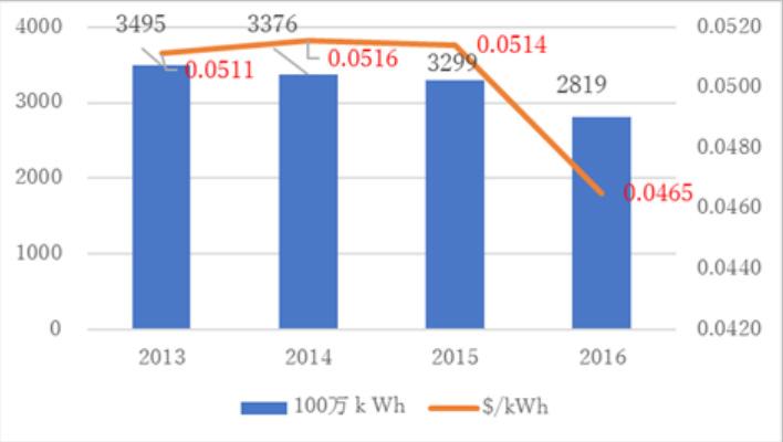 図2:ロシアから中国への電力輸出量と輸出価格