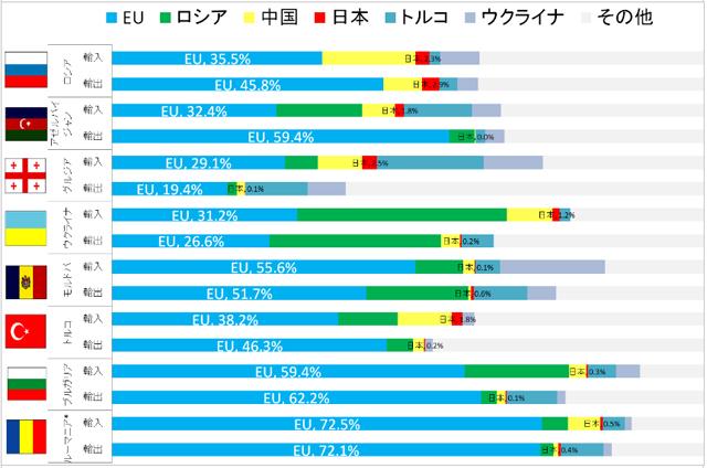 図2 BSEC諸国の貿易地域構造(2011年,%)