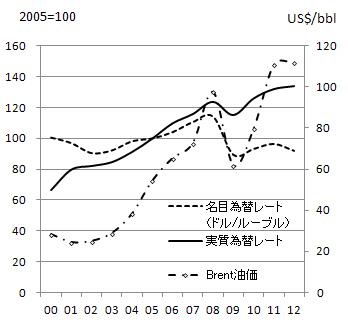 図4 為替レートの推移