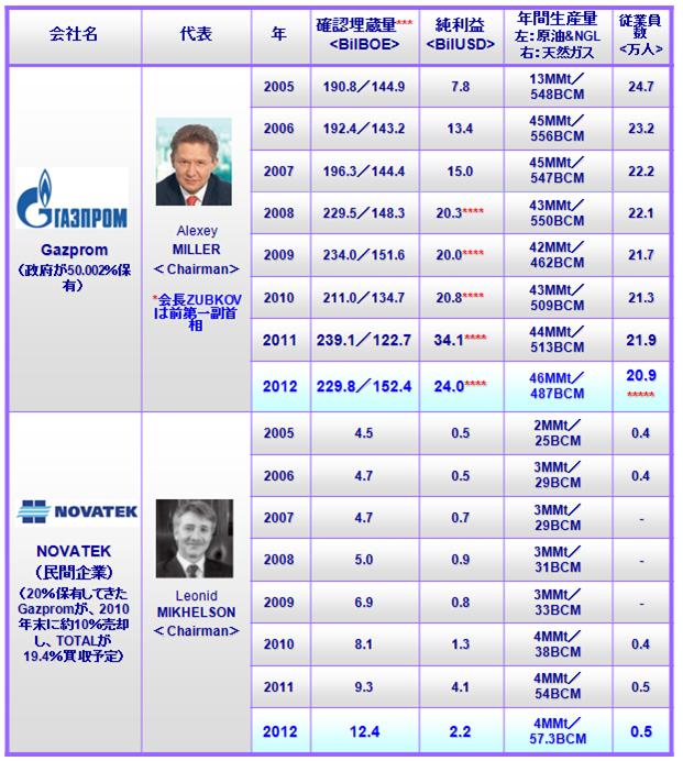表1:ロシアの天然ガス企業Gazprom(業界1位)およびNOVATEK(同2位)の概要