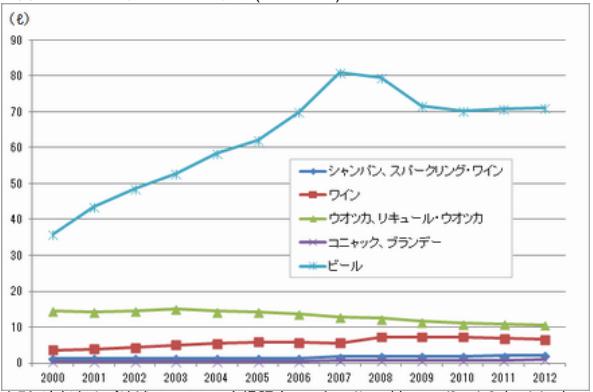 図3. 1人当たりアルコール消費(小売販売)