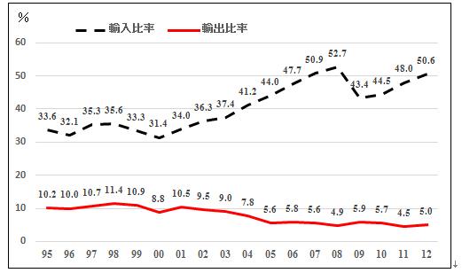 図5 機械工業製品の輸出入構造(%)
