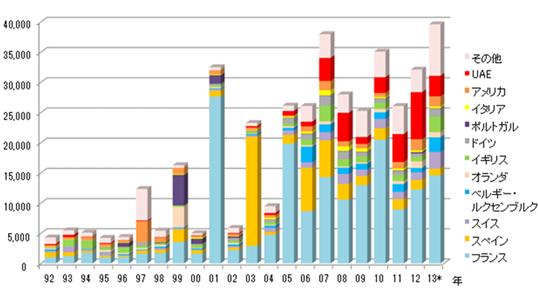 図2 モロッコへのFDI 投資国別シェアの推移(単位:100万ディルハム)