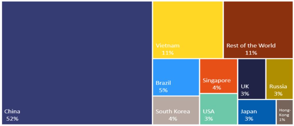 図2 EUの輸入依存度の高い137製品における地域別輸入シェア