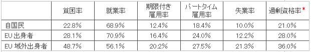 表1 在留外国人の社会的統合(2013年)