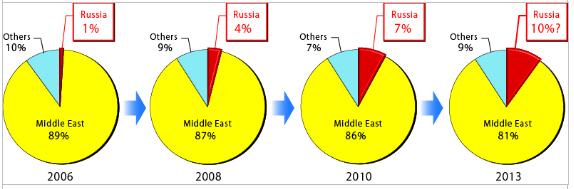 図3 日本のロシア産原油の輸入比率の変遷