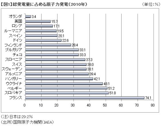 総発電量に占める原子力発電量(2010年)